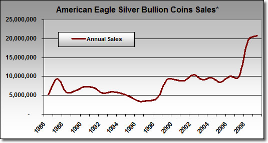 Bullion Silver Eagle Coin Sales: August 1986-2009
