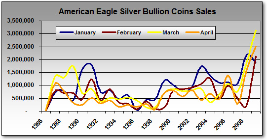 Monthly American Eagle Silver Bullion Coin Sales, January-April (1986-2009)
