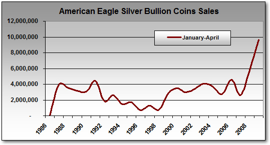 Total American Eagle Silver Bullion Coin Sales, January-April (1986-2009)