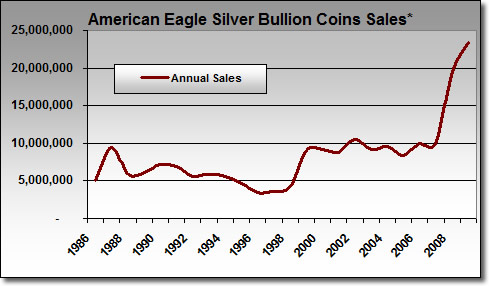 Silver Eagle Bullion Coin Sales: January - October Totals (1986-2009)