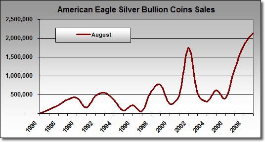 Silver Eagle Bullion Coin Sales: August 1986-2009