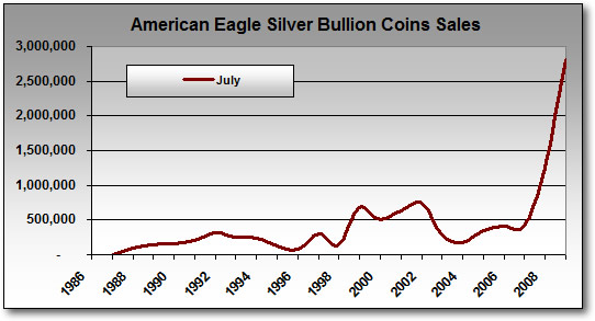 Silver Eagle Bullion Coin Sales: July Only (1986-2009)