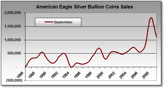 Silver Eagle Bullion Coin Sales: September 1986-2009