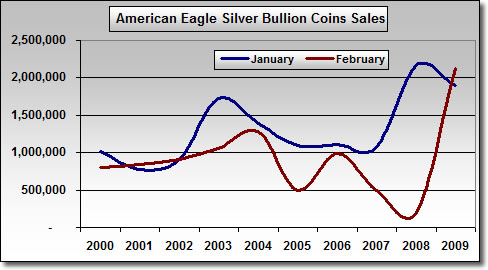 Chart: Silver American Eagle Bullion Coin Sales in Ounces (2000-2009)