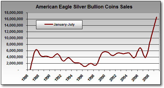 Silver Eagle Bullion Coin Sales: January - July Totals (1986-2009)