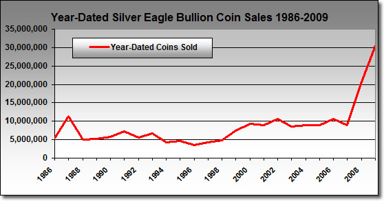 Year-Dated Silver Eagle Bullion Coin Sales (1986-2009)